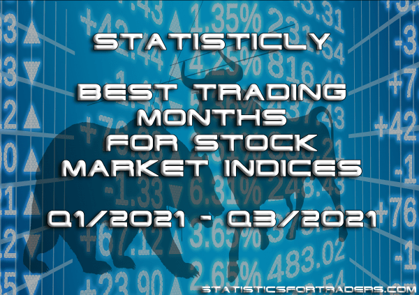 Monthly statistics report for stock market indices Q1-Q3-21